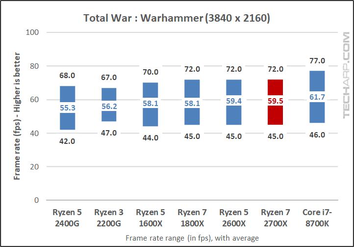 AMD Ryzen 7 2700X Warhammer results