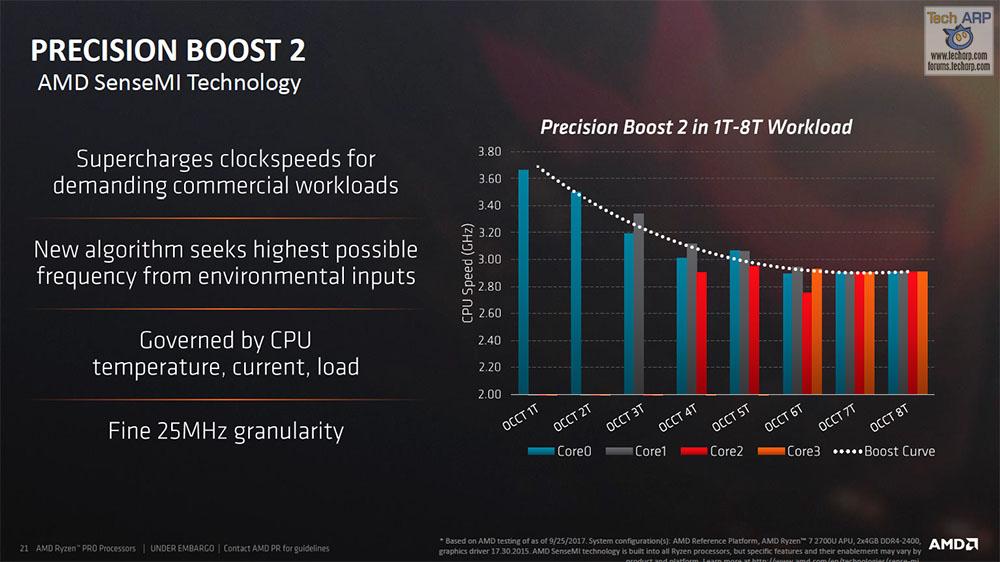 The AMD Ryzen PRO Mobile APU Tech Report | AMD Ryzen PRO
