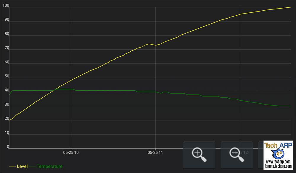 ASUS ZenFone Max Pro M1 battery recharging speed