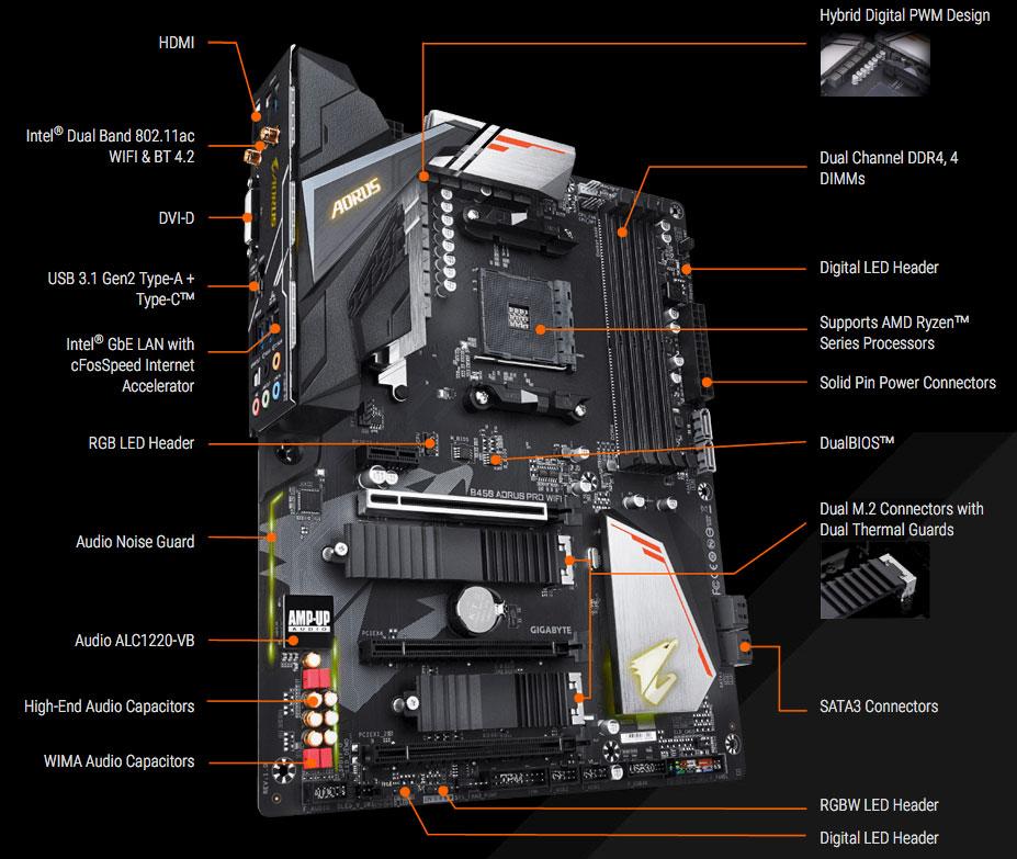First AMD B450 Motherboards - GIGABYTE B450 AORUS PRO WIFI