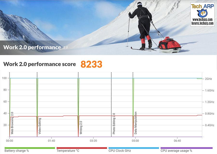Xiaomi Mi A2 PCMark results