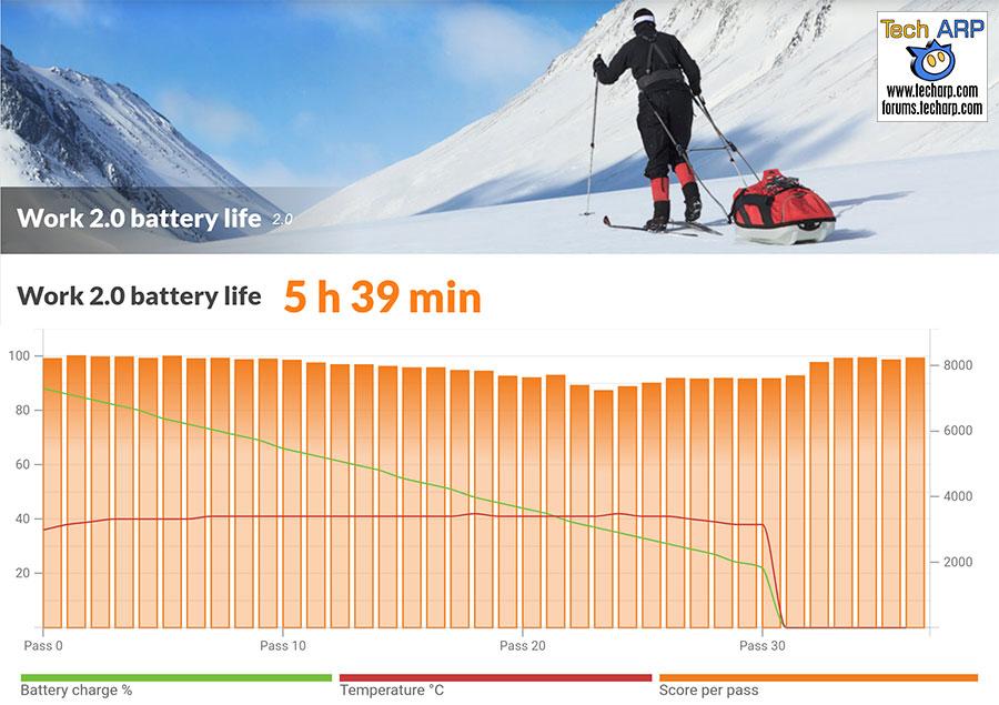 Xiaomi Mi A2 battery life