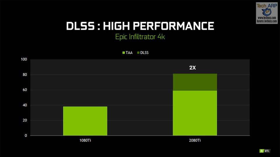 NVIDIA DLSS (Deep Learning Super Sampling) Explained!