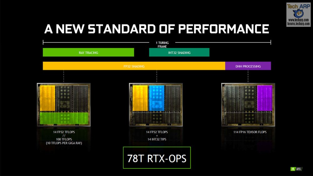 NVIDIA Calculates RTX-OPS For GeForce RTX!