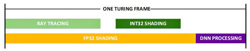 NVIDIA Turing Frame