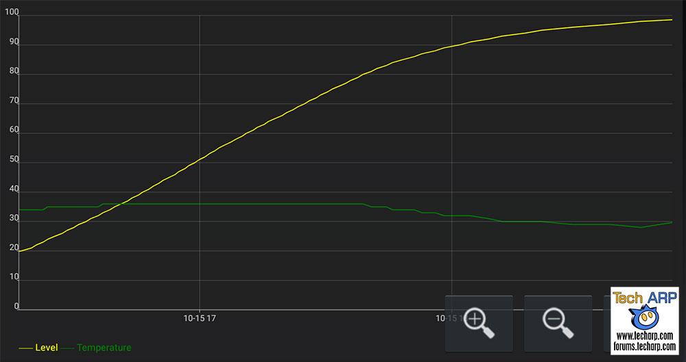 Realme 2 Pro battery recharging speed