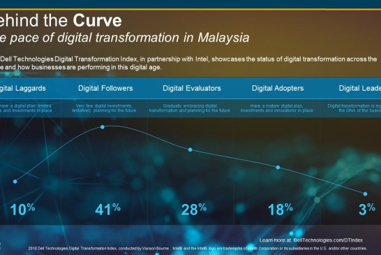 2018 Dell DT Index For Malaysia Reveals Uphill Struggle