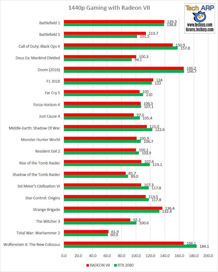 AMD Radeon VII 1080p gaming performance