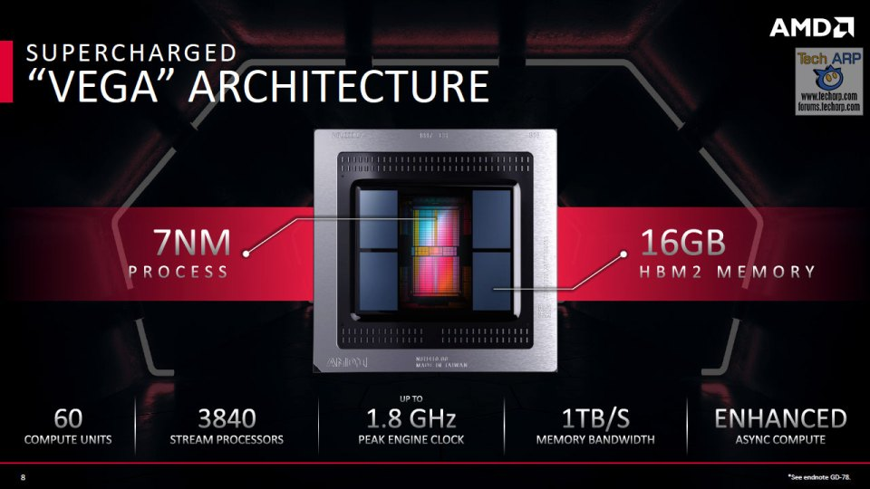 The Official AMD Radeon VII Tech Briefing slide
