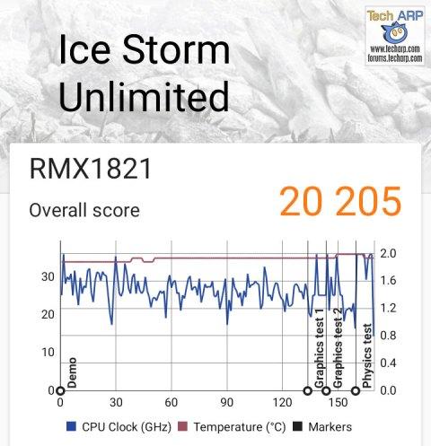 Realme 3 3DMark results
