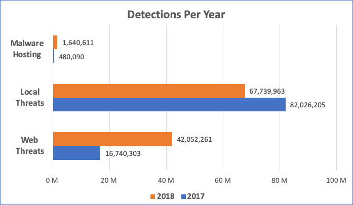 2019 Kaspersky Security Network Report chart