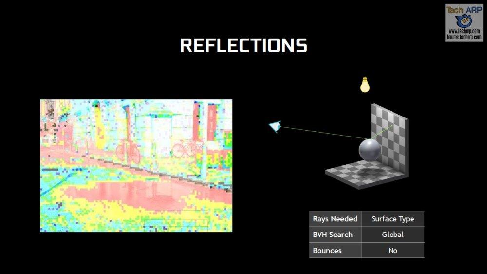 NVIDIA RT - Reflections