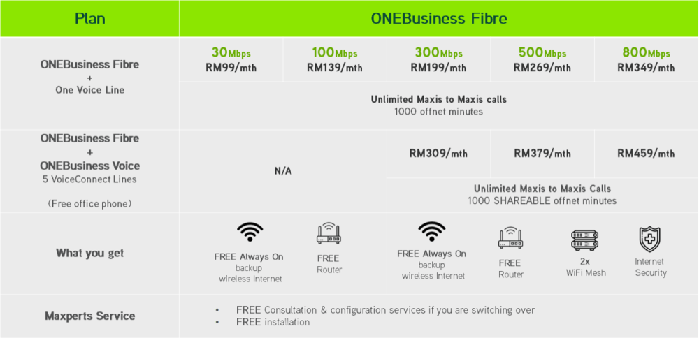 Maxis Fibrenation Home Fibre Plans