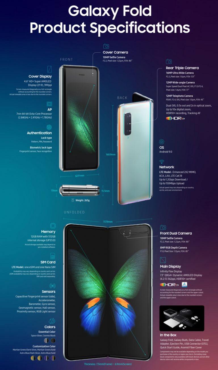 Samsung Galaxy Fold infographic