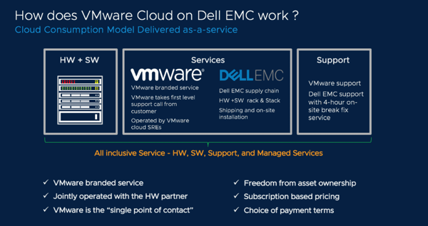VMware Cloud on Dell EMC