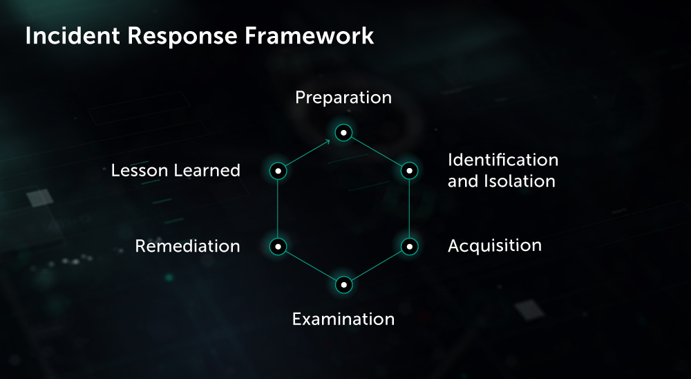 Incidence Response Framework