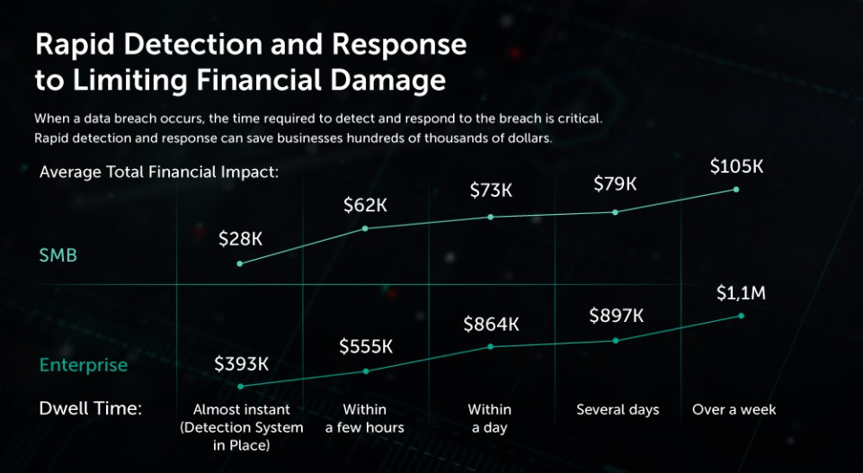 Incident Response costs