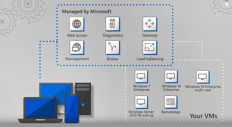 Microsoft Virtual Desktop service on Azure