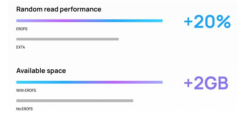 EROFS file system performance
