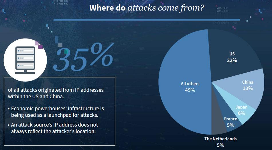 2019 NTT attack locations
