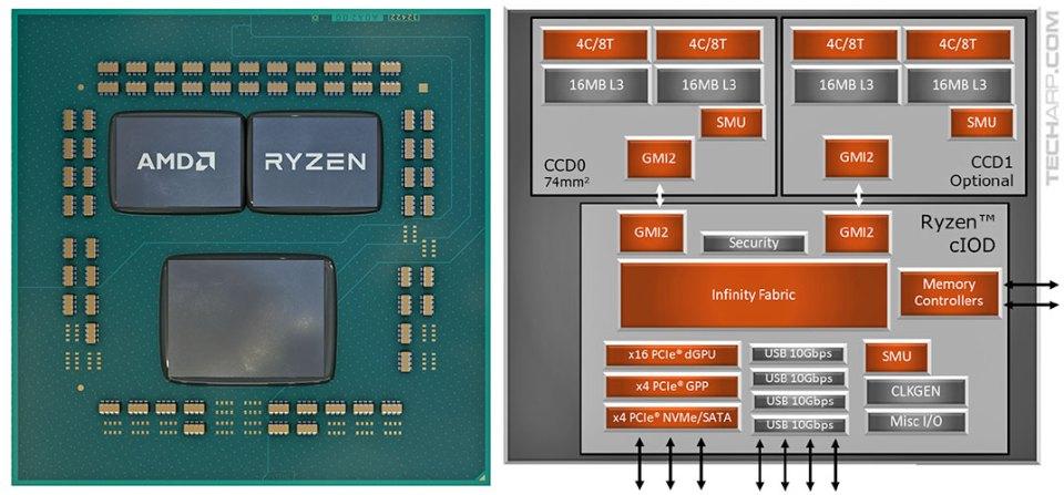 3rd Gen AMD Ryzen chiplet design