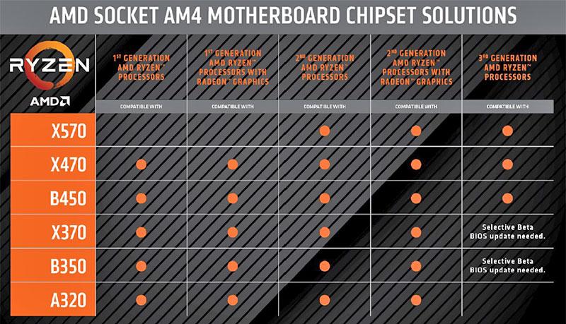 3rd Gen Ryzen Chipset Compatibility