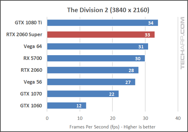 The Division 2 2160p results