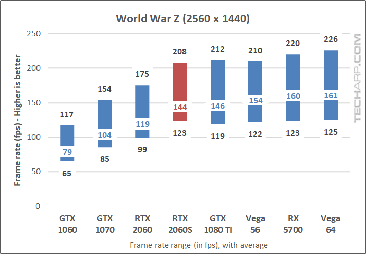 World War Z 1440p results