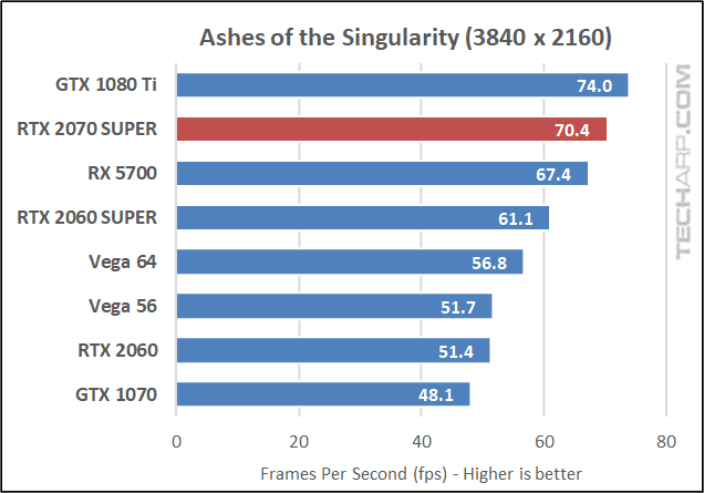 Ashes of the Singularity 2160p results