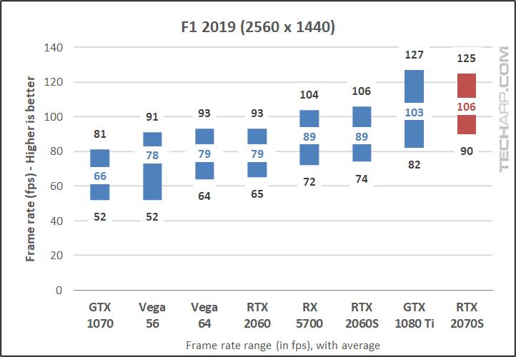 F1 2019 1440p results