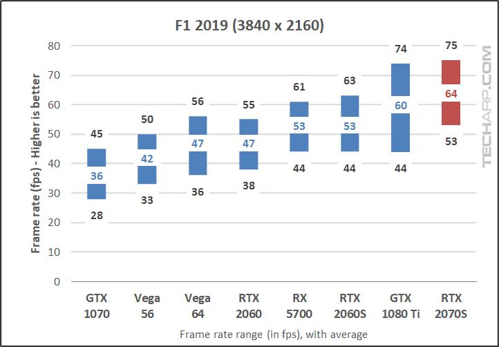 F1 2019 2160p results
