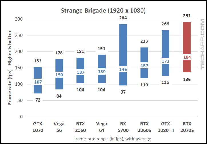 Strange Brigade 1080p results