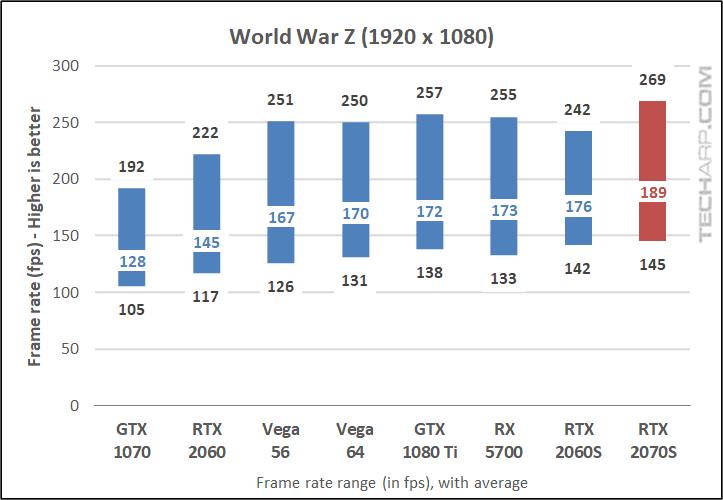 World War Z 1080p results