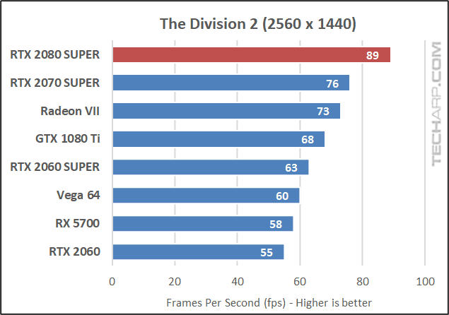 Division 2 1440p results