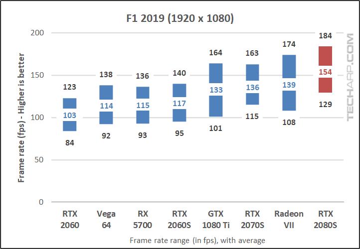 F1 2019 1080p results