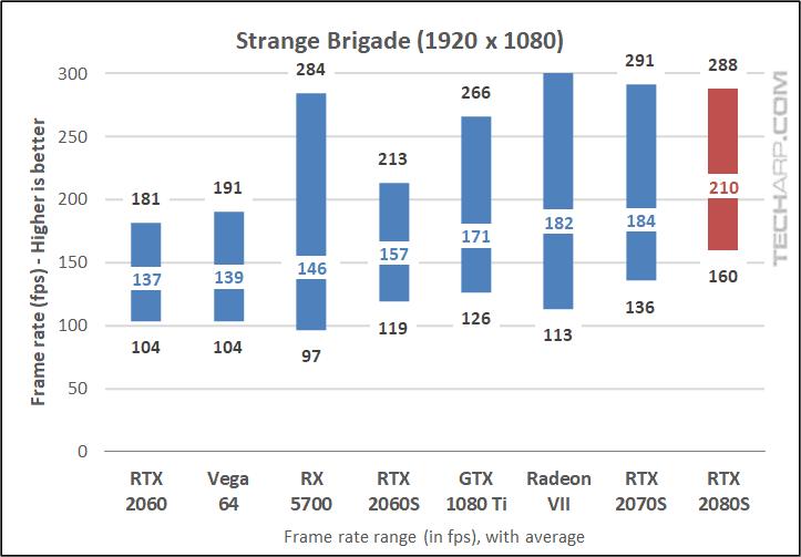 RTX 2080 Super Strange Brigade 1080p results
