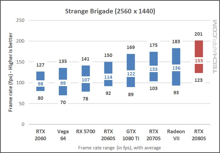 RTX 2080 Super Strange Brigade 1440p results