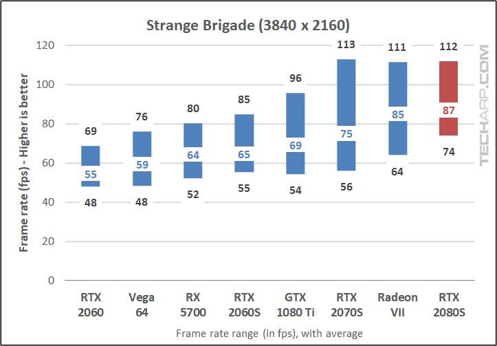 RTX 2080 Super Strange Brigade 2160p results