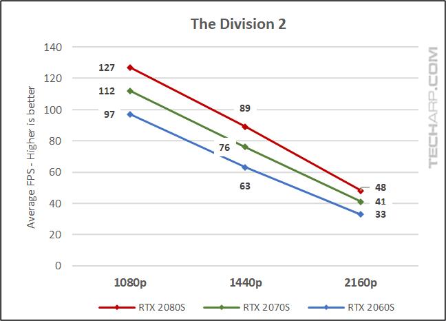 NVIDIA RTX SUPER Gaming Performance Comparison! - The NVIDIA RTX