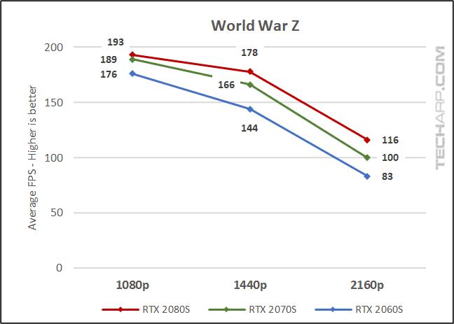 NVIDIA RTX SUPER Gaming Performance Comparison! | The NVIDIA