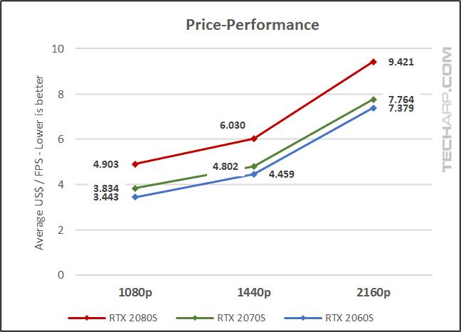 RTX SUPER Comparison - price-performance