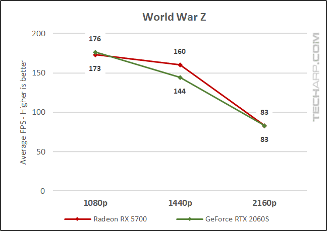 World War Z comparison