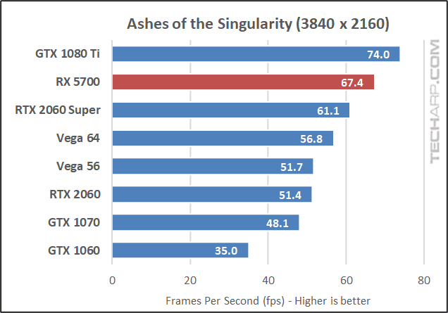 Ashes of the Singularity 2160p