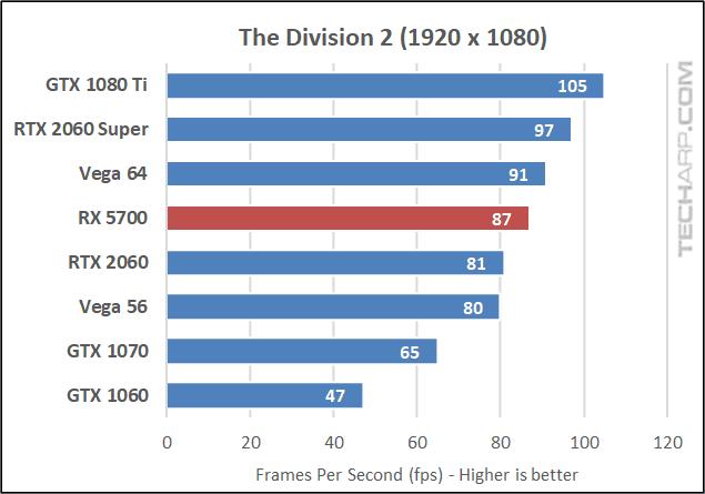 Division 2 1080p