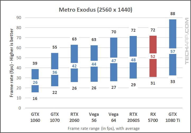 Metro Exodus 1440p