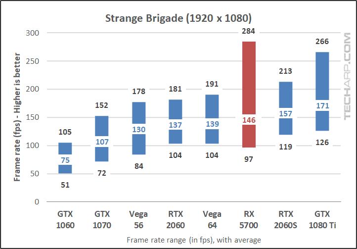Strange Brigade 1080p