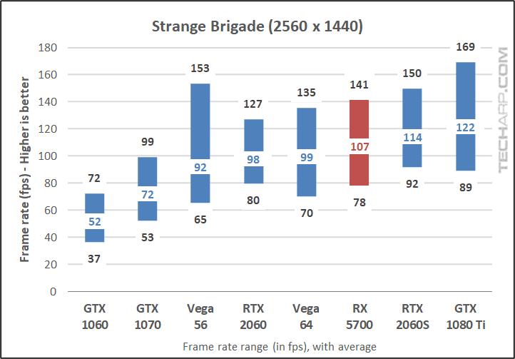 Strange Brigade 1440p