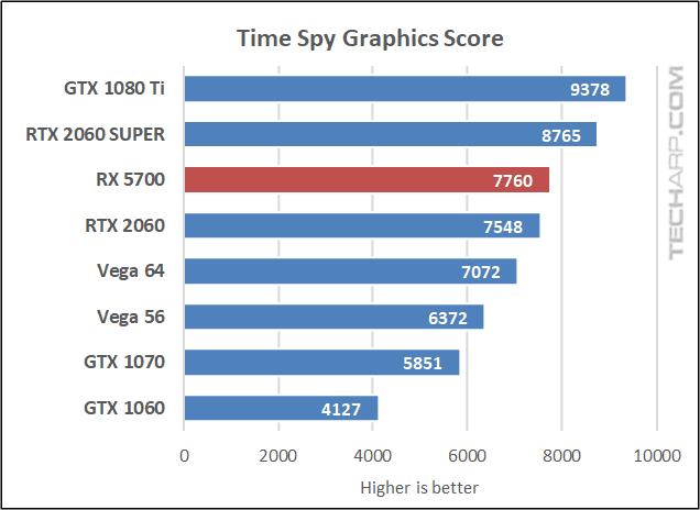 Time Spy graphics score