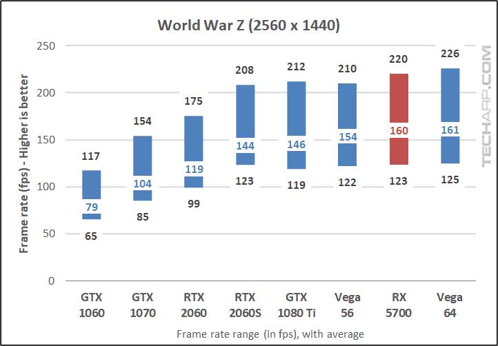 World War Z 1440p