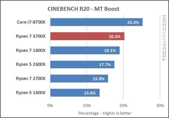 Ryzen 7 3700X CINEBENCH R20 MT boost
